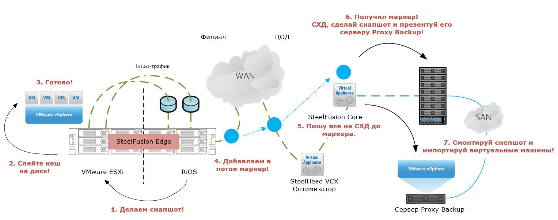Как мы делали централизованное хранение данных для розничной сети и оптимизировали его по шагам - 16