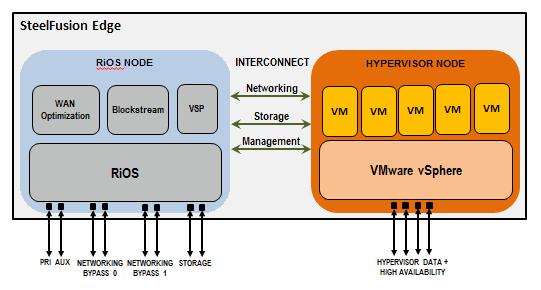 Как мы делали централизованное хранение данных для розничной сети и оптимизировали его по шагам - 3