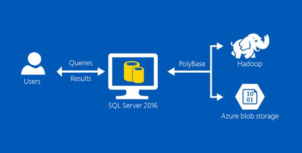 О новых функциях SQL Server 2016 - 2