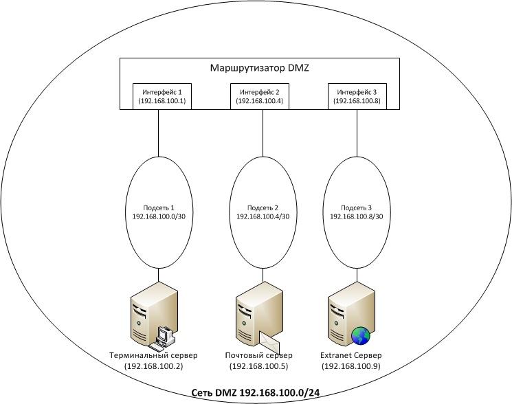 Обзор вариантов организации доступа к сервисам корпоративной сети из Интернет - 10