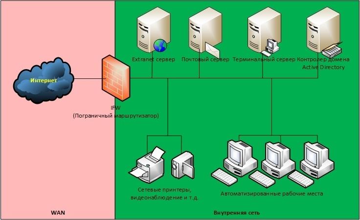 Обзор вариантов организации доступа к сервисам корпоративной сети из Интернет - 2