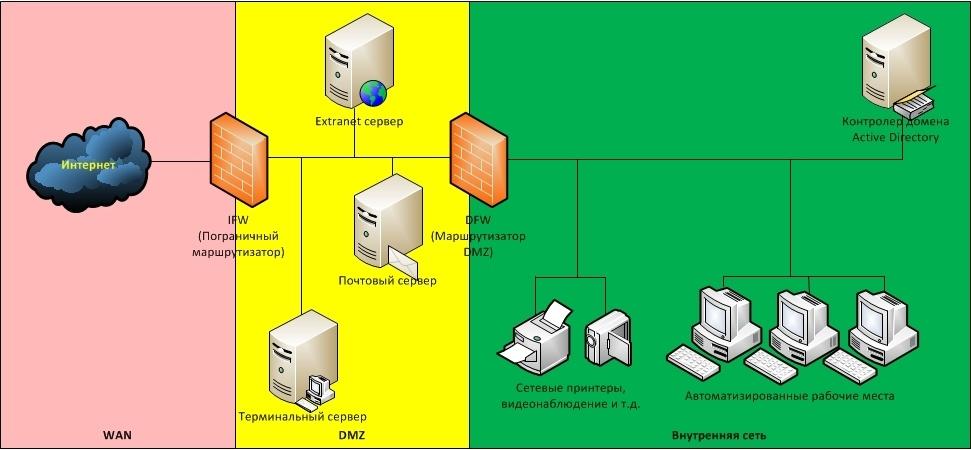 Обзор вариантов организации доступа к сервисам корпоративной сети из Интернет - 4