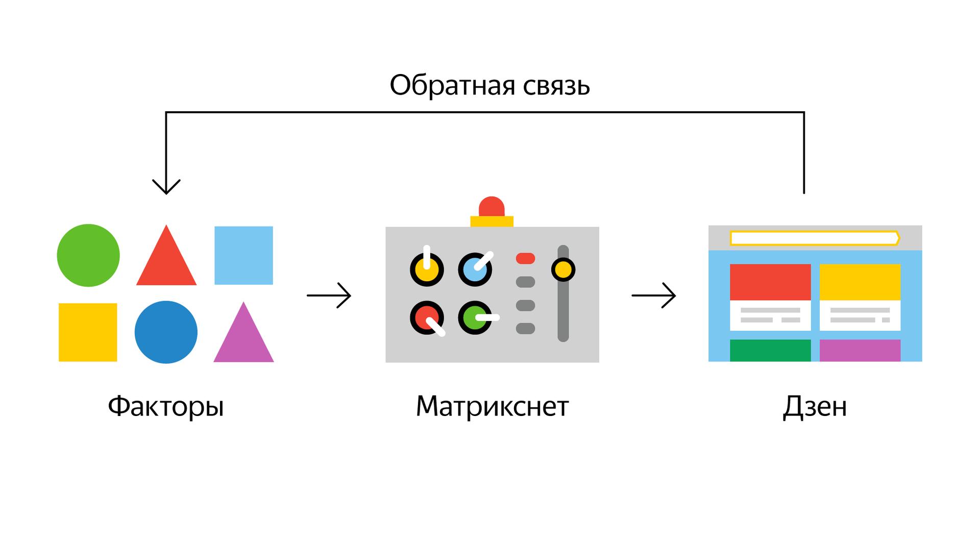 Будущее браузеров и искусственный интеллект. Дзен в Яндекс.Браузере - 3