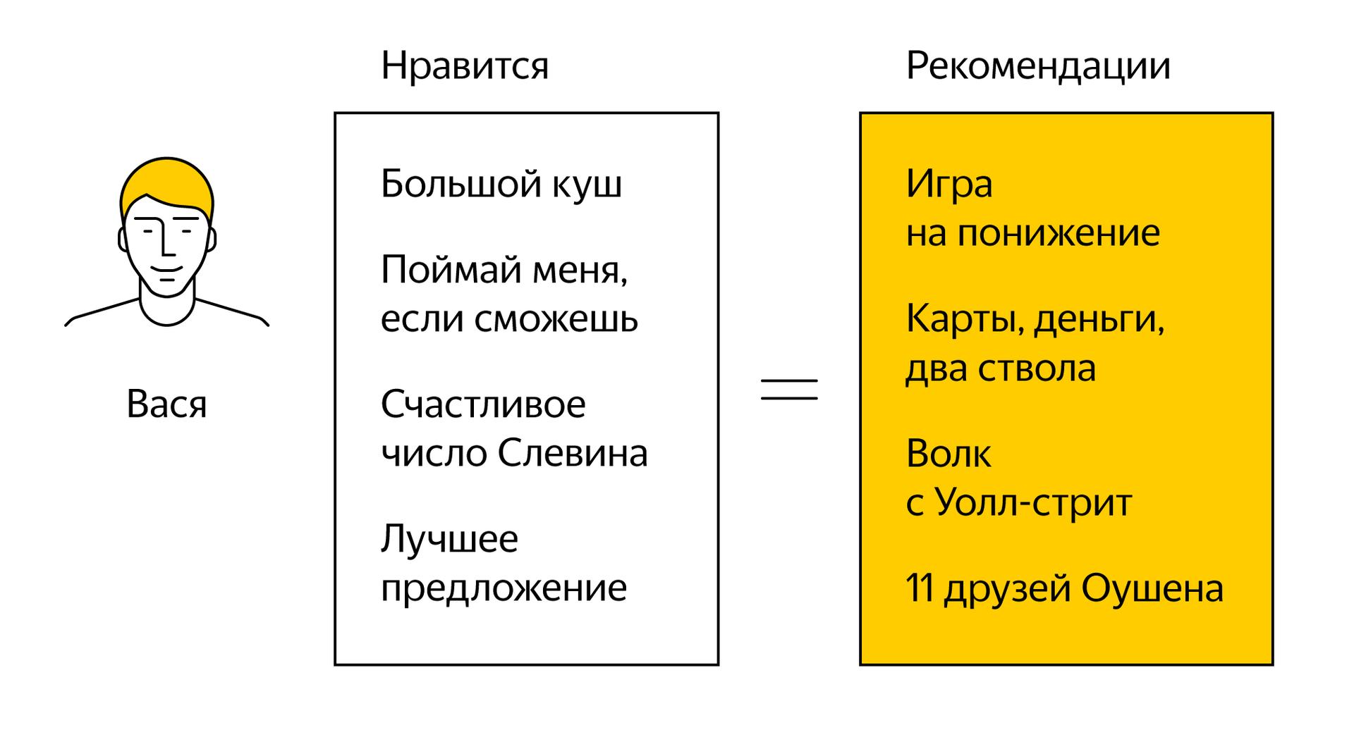 Будущее браузеров и искусственный интеллект. Дзен в Яндекс.Браузере - 5