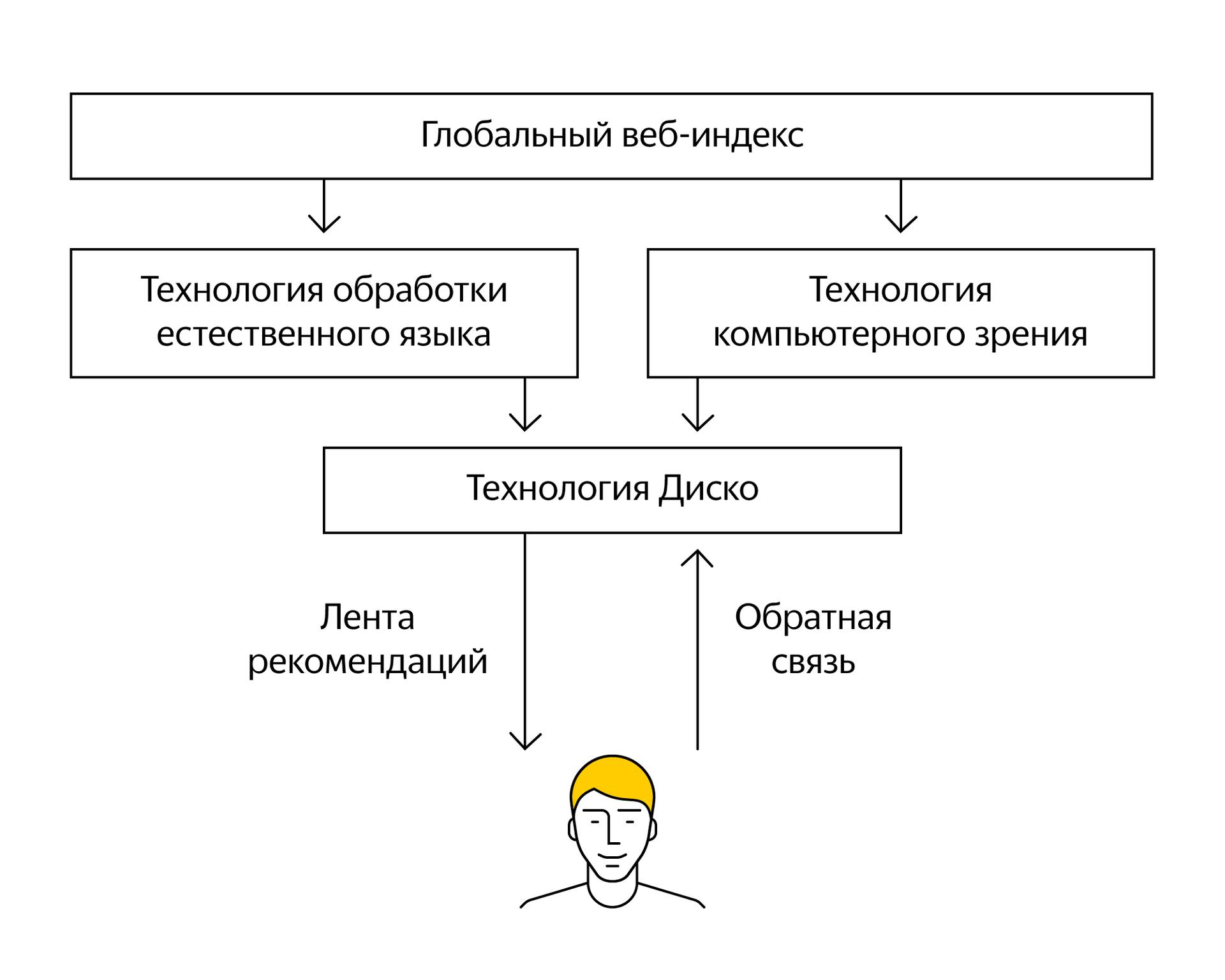 Будущее браузеров и искусственный интеллект. Дзен в Яндекс.Браузере - 6