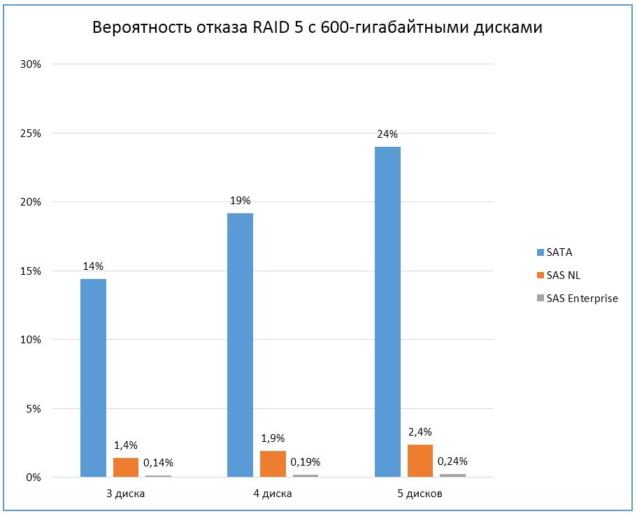 Как выбрать жёсткие диски для серверов? - 4