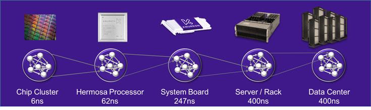 Внутрисистемное соединение Knupath LambdaFabric уже реализовано в процессорах ввода-вывода