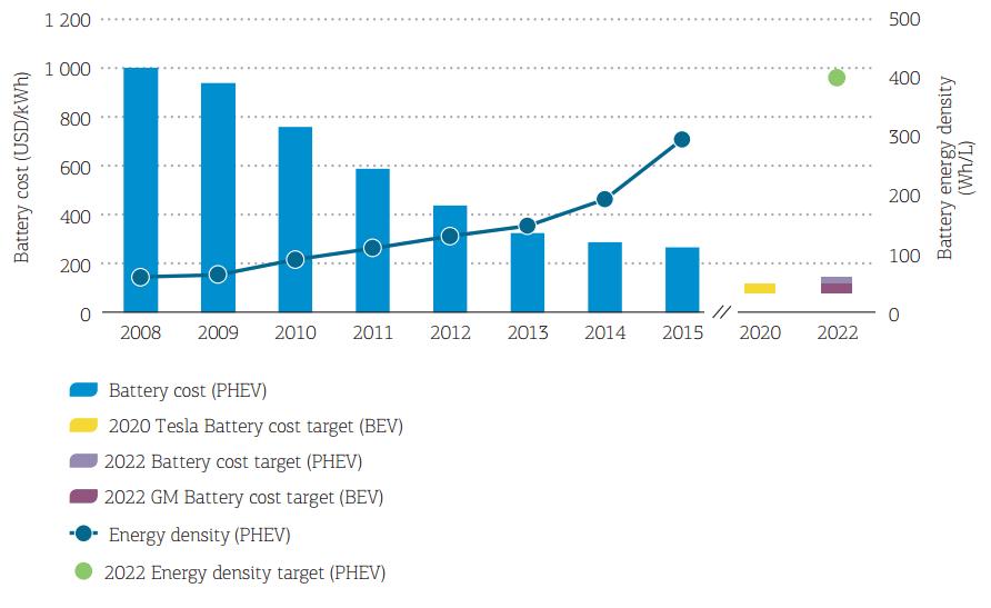 Международное энергетическое агентство: батареи электромобилей быстро дешевеют - 4