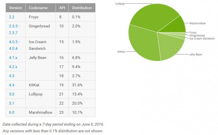 Доля Android Marshmallow продолжает расти