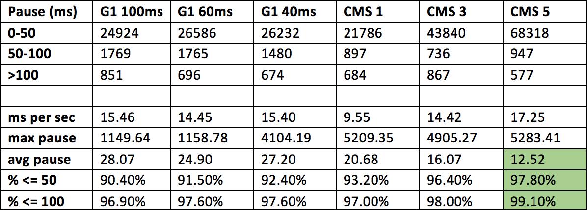 Выбор и настройка Garbage Collector для Highload системы в Hotspot JVM - 2