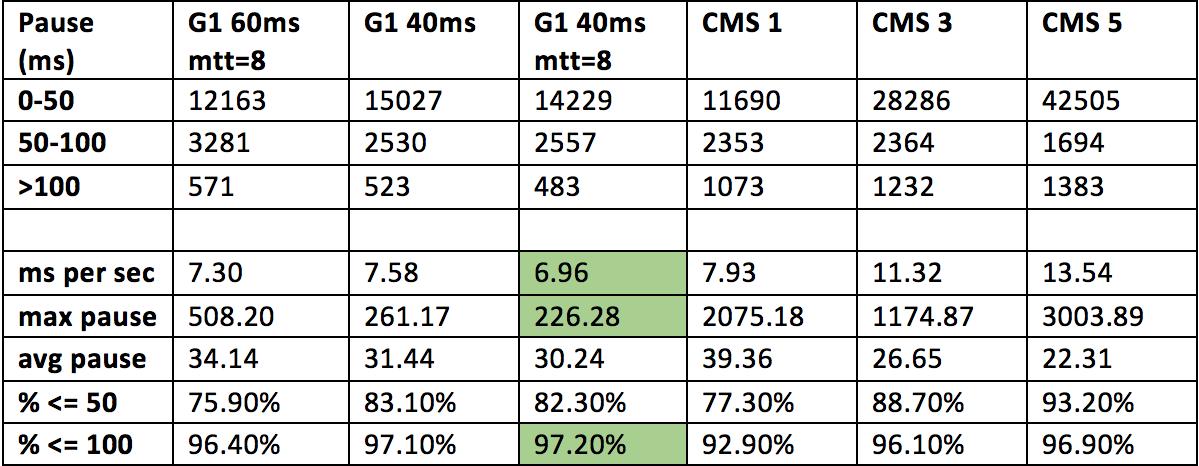 Выбор и настройка Garbage Collector для Highload системы в Hotspot JVM - 5