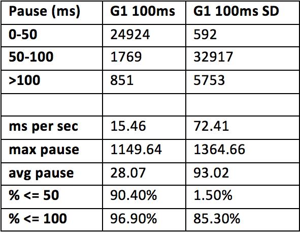 Выбор и настройка Garbage Collector для Highload системы в Hotspot JVM - 7