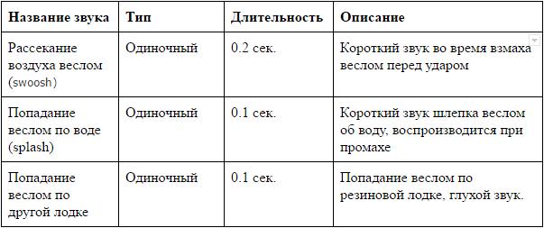 Документация — основа игры - 6