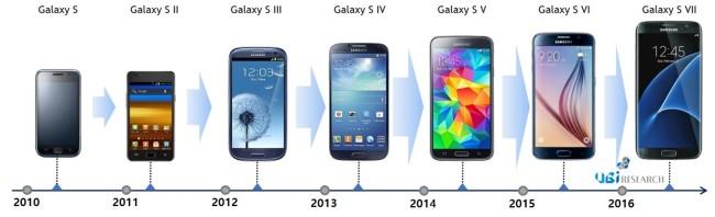 Ожидается, что смартфон Samsung Galaxy S8 получит дисплей с разрешением 4K