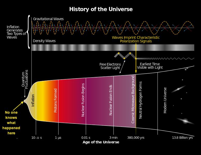 Спросите Итана №54: какой самый ранний из сигналов Вселенной мы зафиксировали? - 6