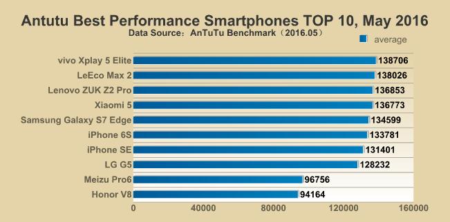 vivo Xplay 5 Elite возглавил десятку самых производительных смартфонов, по версии AnTuTu