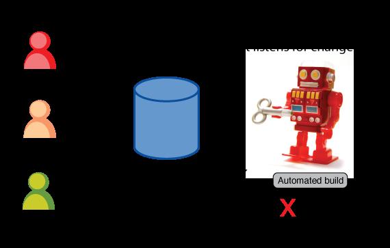 DevOps — автоматизируй всё - 3