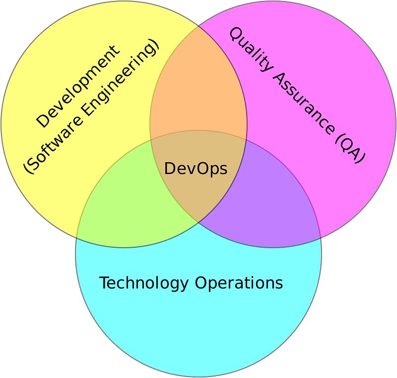 DevOps — автоматизируй всё - 1