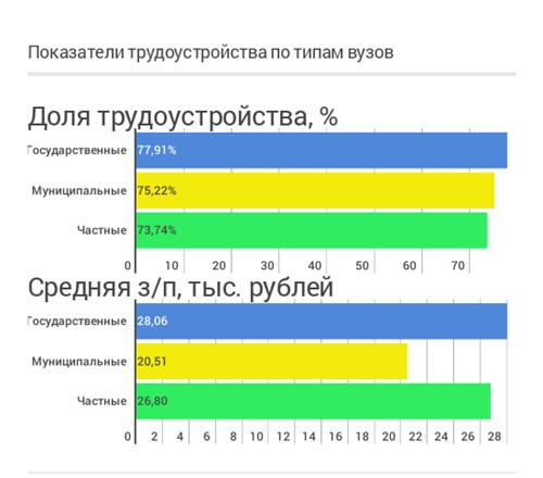 Анализируем как успешное трудоустройство и зарплата зависят от вуза, специальности и региона - 10