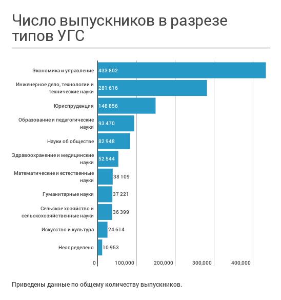 Анализируем как успешное трудоустройство и зарплата зависят от вуза, специальности и региона - 8
