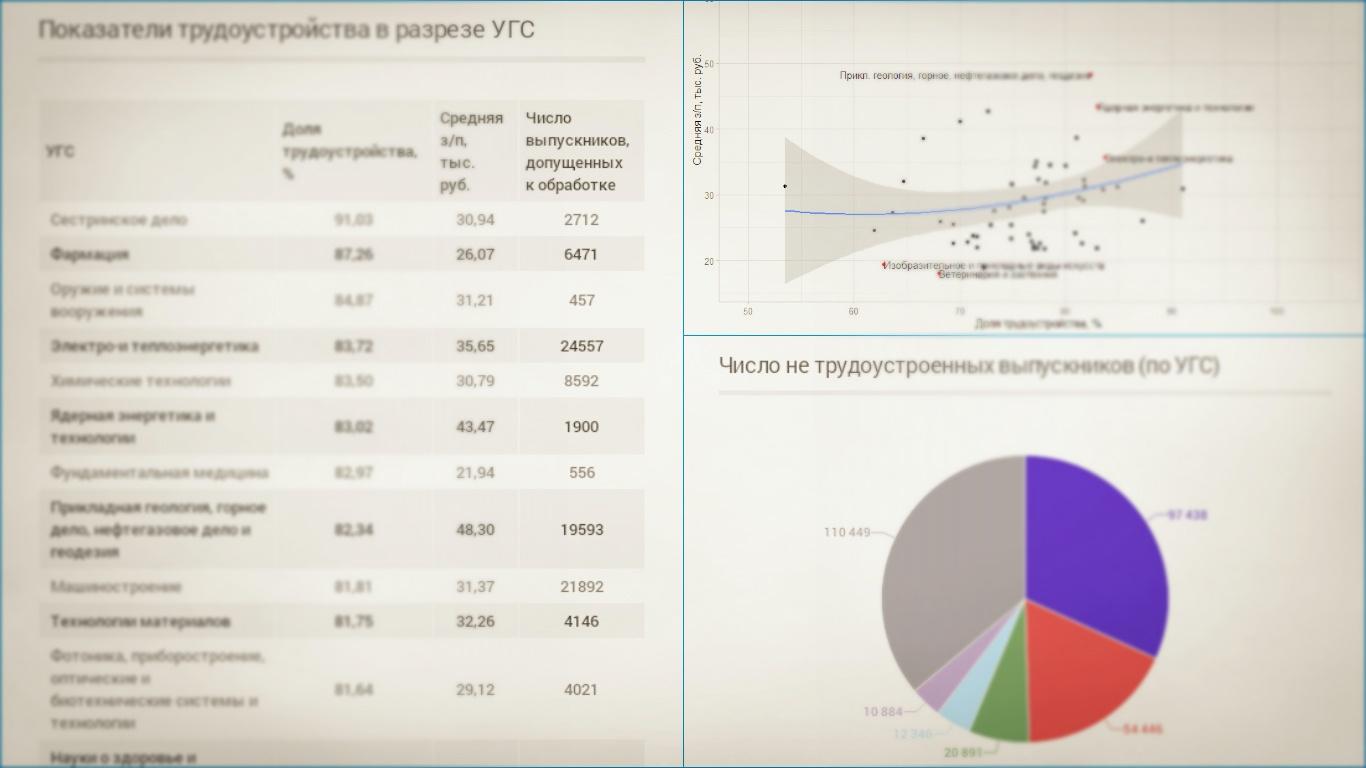 Анализируем как успешное трудоустройство и зарплата зависят от вуза, специальности и региона - 1