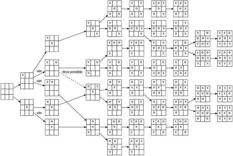 Играть на уровне бога: как ИИ научился побеждать человека - 15