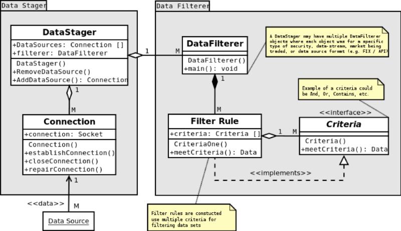Описание процесса создания архитектуры системы онлайн-трейдинга: подход аналитика хедж-фонда - 12