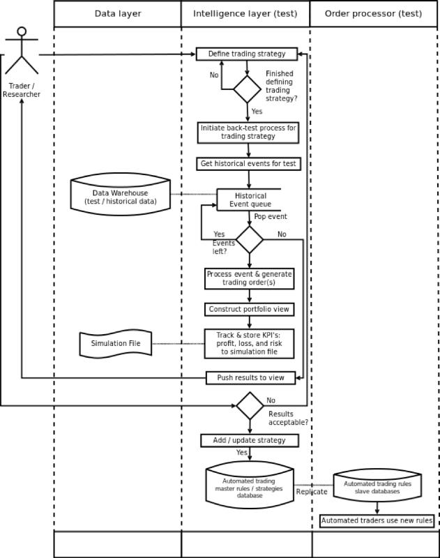 Описание процесса создания архитектуры системы онлайн-трейдинга: подход аналитика хедж-фонда - 13