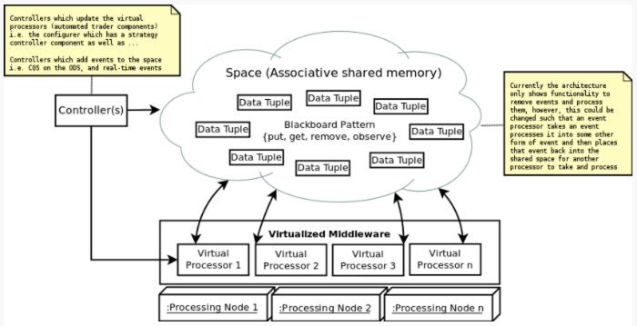 Описание процесса создания архитектуры системы онлайн-трейдинга: подход аналитика хедж-фонда - 3