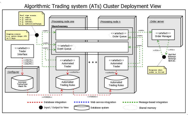 Описание процесса создания архитектуры системы онлайн-трейдинга: подход аналитика хедж-фонда - 5
