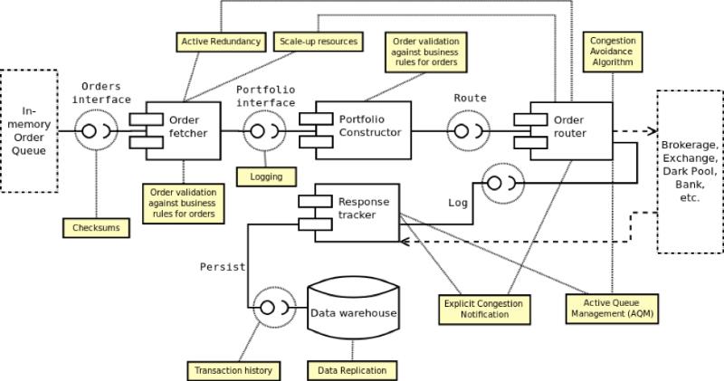 Описание процесса создания архитектуры системы онлайн-трейдинга: подход аналитика хедж-фонда - 6