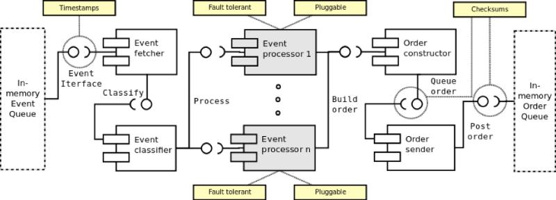Описание процесса создания архитектуры системы онлайн-трейдинга: подход аналитика хедж-фонда - 7