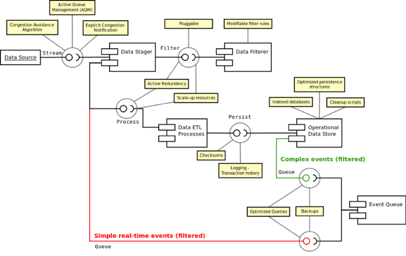 Описание процесса создания архитектуры системы онлайн-трейдинга: подход аналитика хедж-фонда - 8