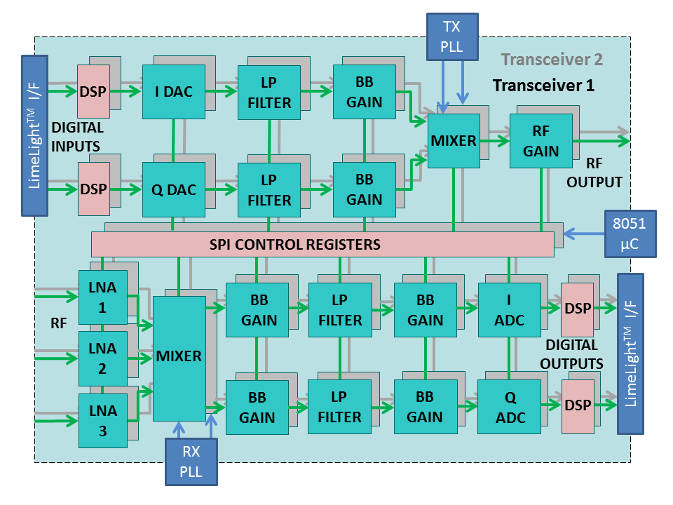 LimeSDR — SDR приёмопередатчик за 249$ - 3