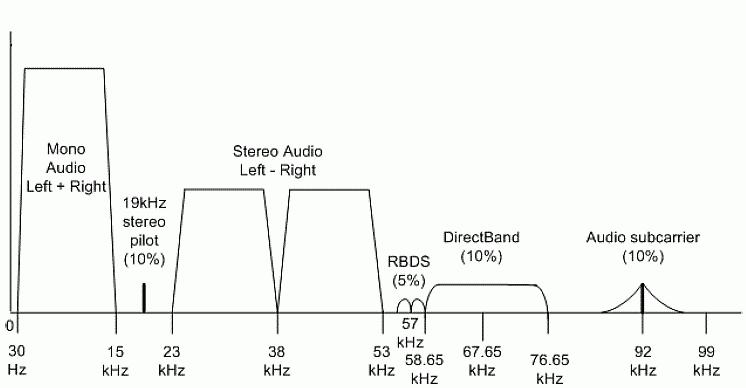 RDS, как это работает? Опускаемся на самый нижний уровень модели OSI - 2