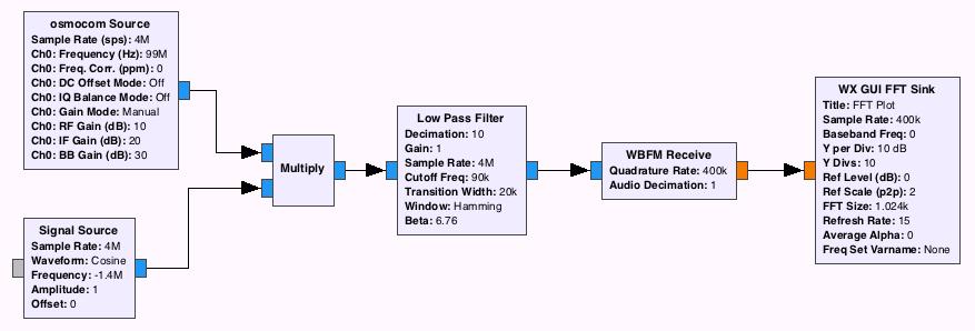 RDS, как это работает? Опускаемся на самый нижний уровень модели OSI - 7