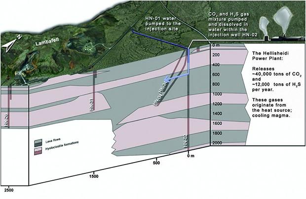 Исландцы превратили выбросы углекислого газа (CO2) в камень - 2