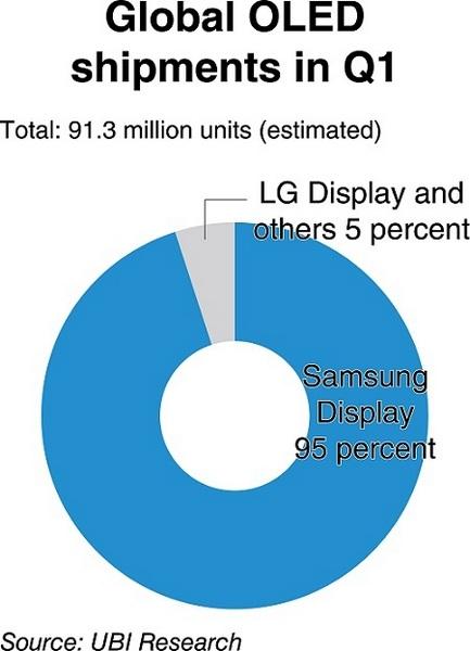 Samsung нарастила поставки малых панелей AMOLED более чем вдвое