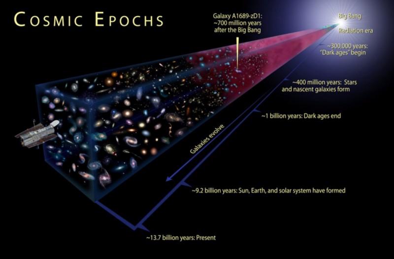 Доказательство существования Вселенной до Большого взрыва - 17