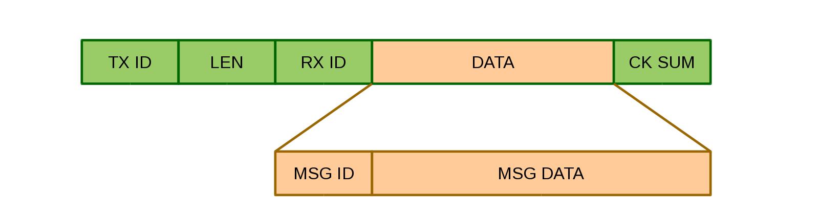 Протокол управления CD-чейнджером - 2
