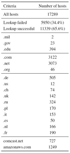 Тайпосквоттинг в репозиториях Python, Node.JS и Ruby - 2