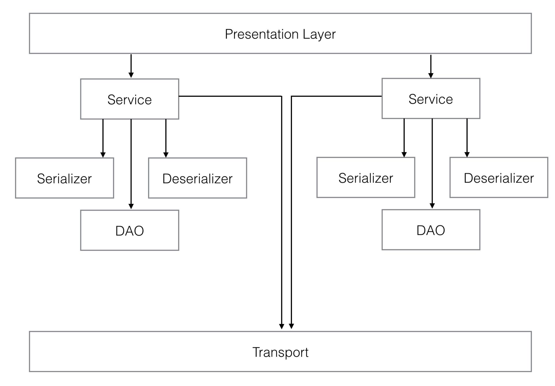 Внедрения реактива в архитектуру iOS приложений - 1