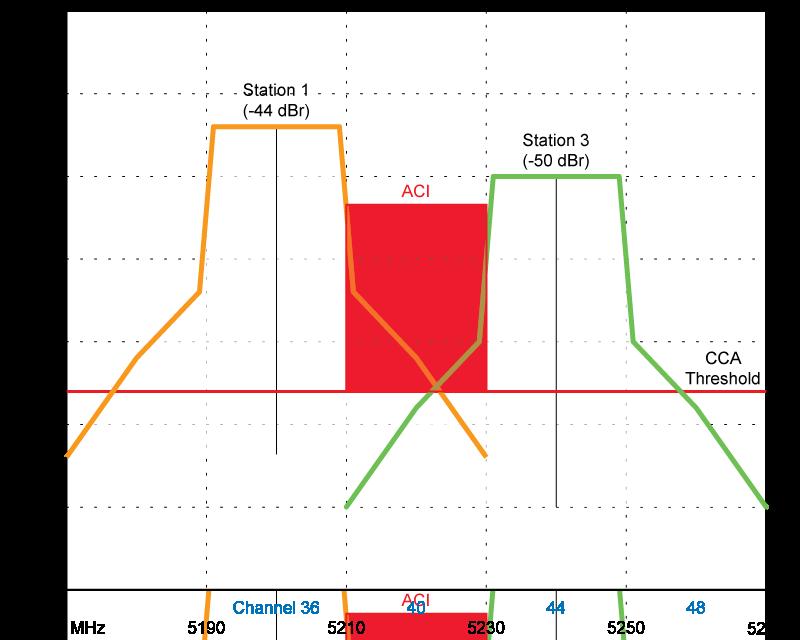 High-Density WiFi. Часть 1: пропуск в премьер-лигу. Часть 2: о подходах - 4