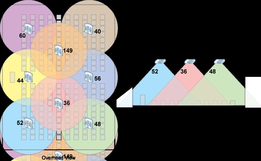 High-Density WiFi. Часть 1: пропуск в премьер-лигу. Часть 2: о подходах - 9
