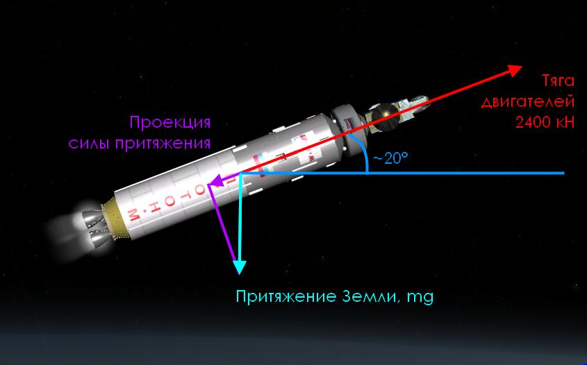 Детектив с «Протоном» или как компьютеры спасают ракеты - 3