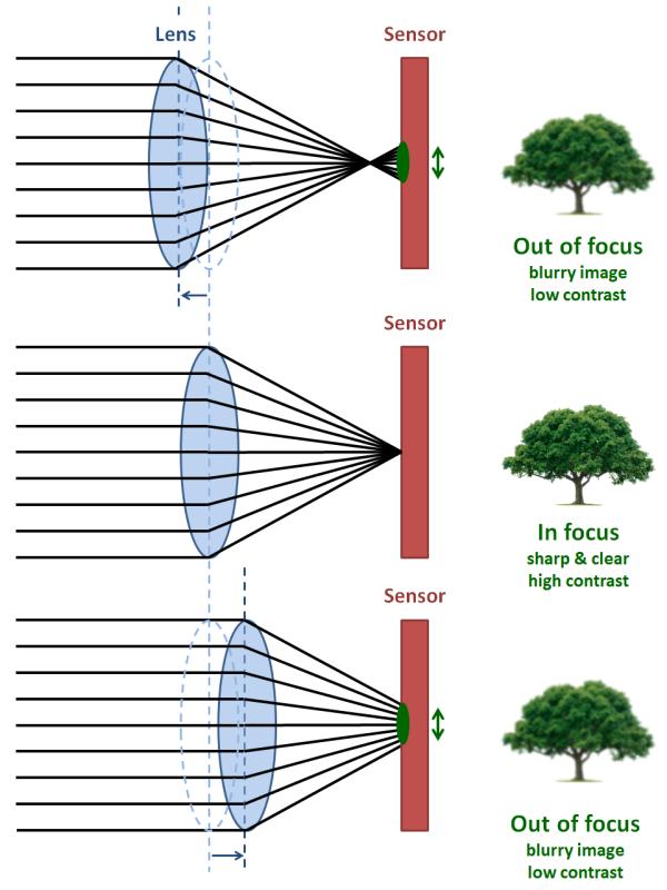 Эволюция мобильного автофокуса: от контрастного до Dual Pixel - 4