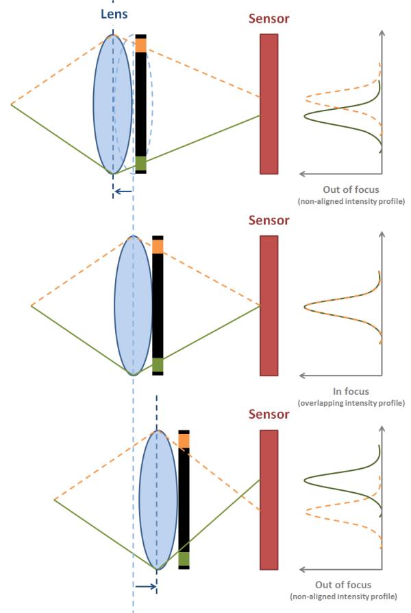 Эволюция мобильного автофокуса: от контрастного до Dual Pixel - 5