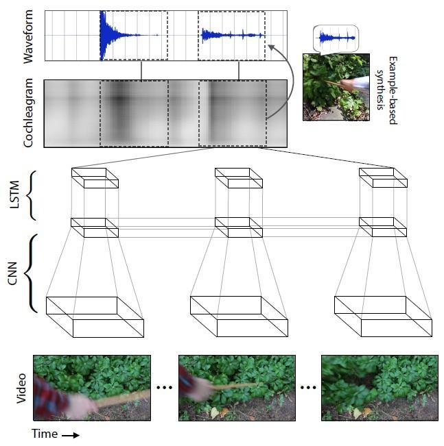 ИИ генерирует реалистичные звуки по видеоряду - 3