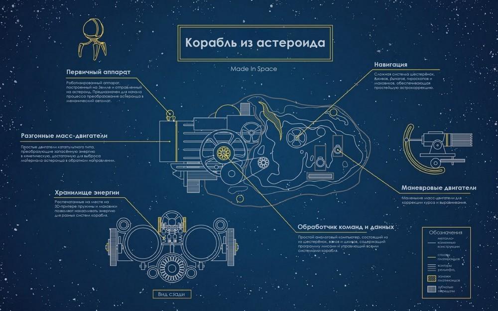 Космический корабль из астероида - 1