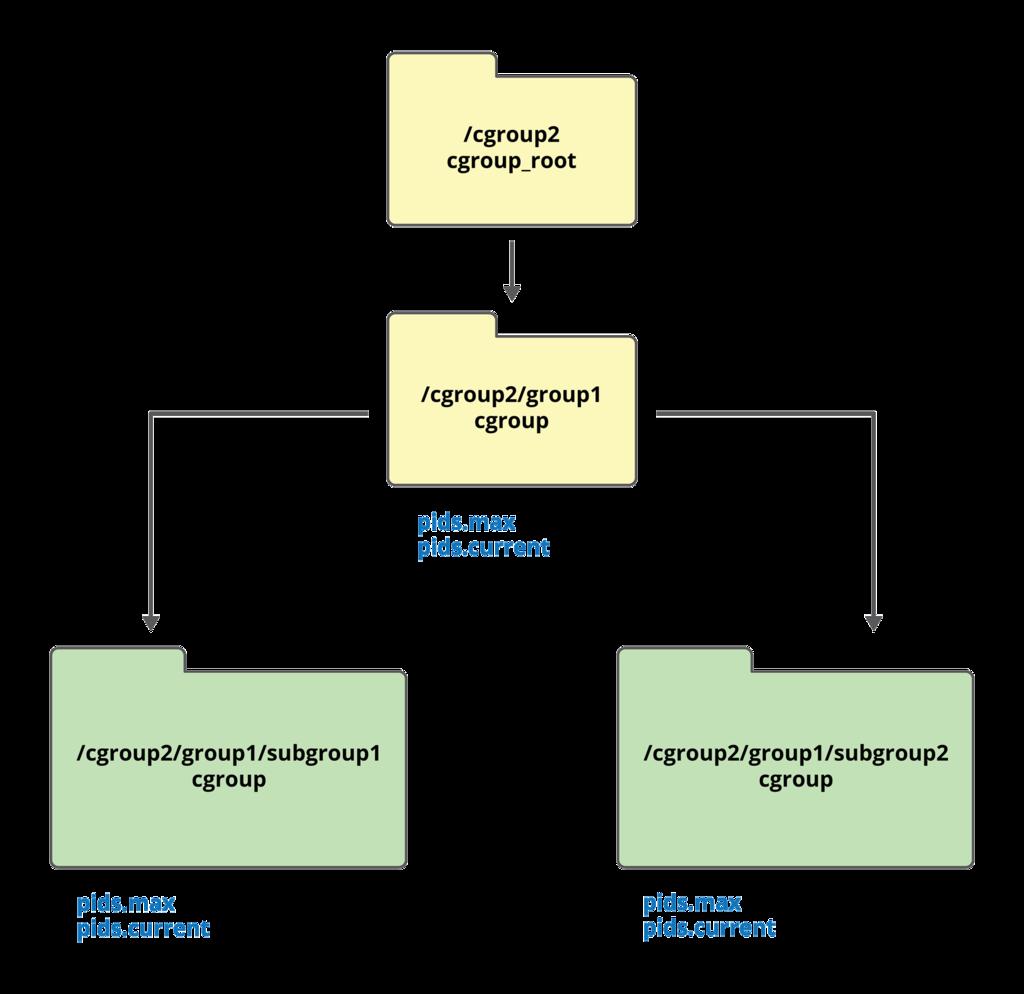 Механизмы контейнеризации: cgroups - 2